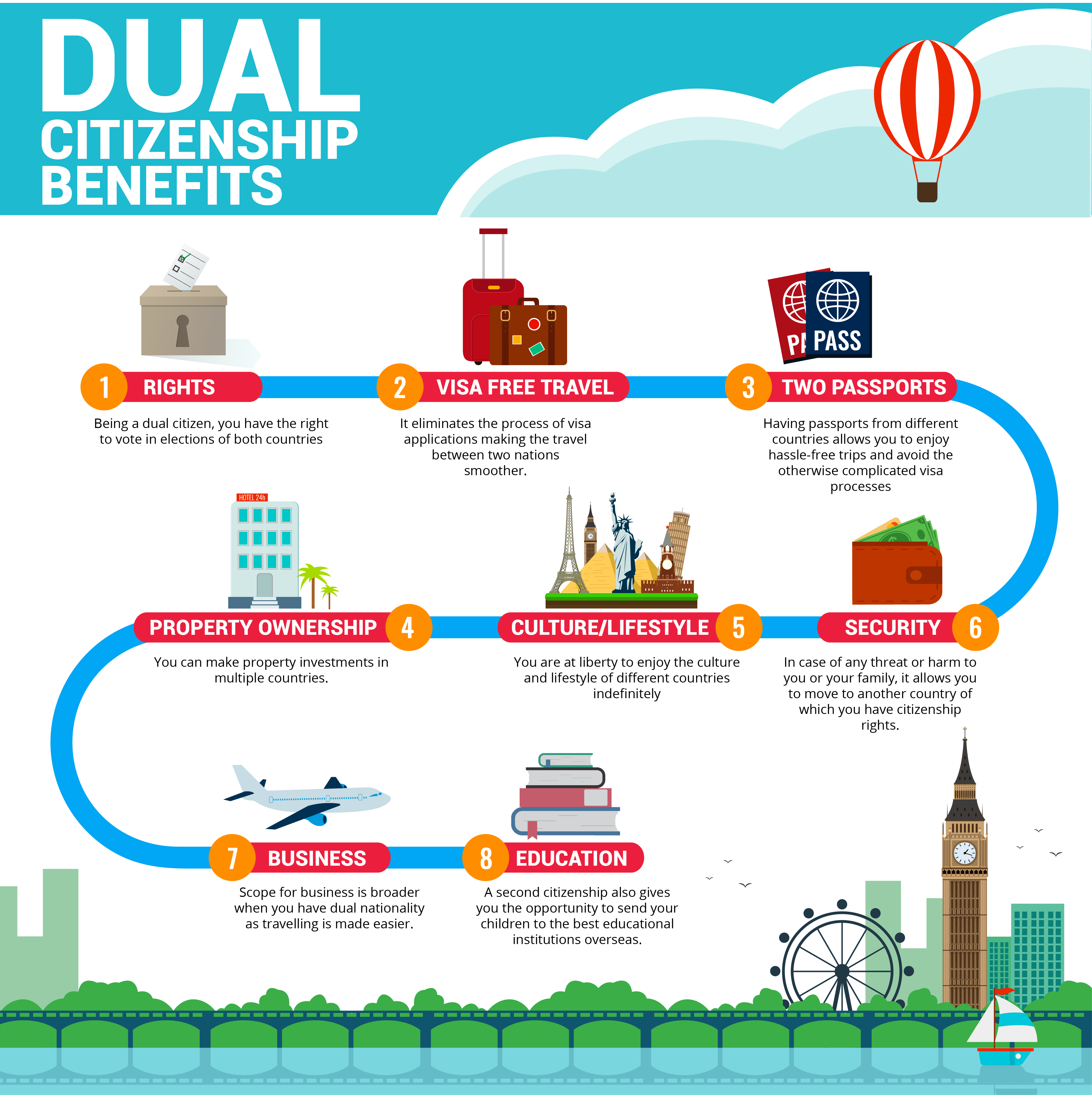Dual Citizenship Benefits Infographic