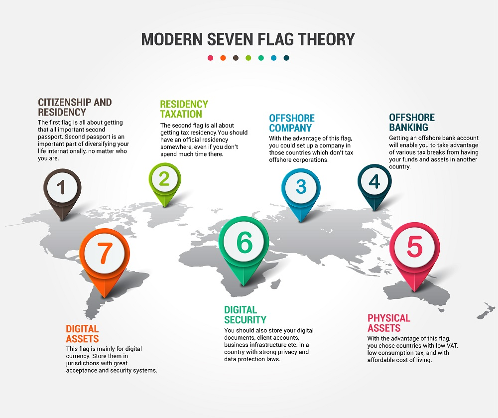 Modern Seven Flag Theory