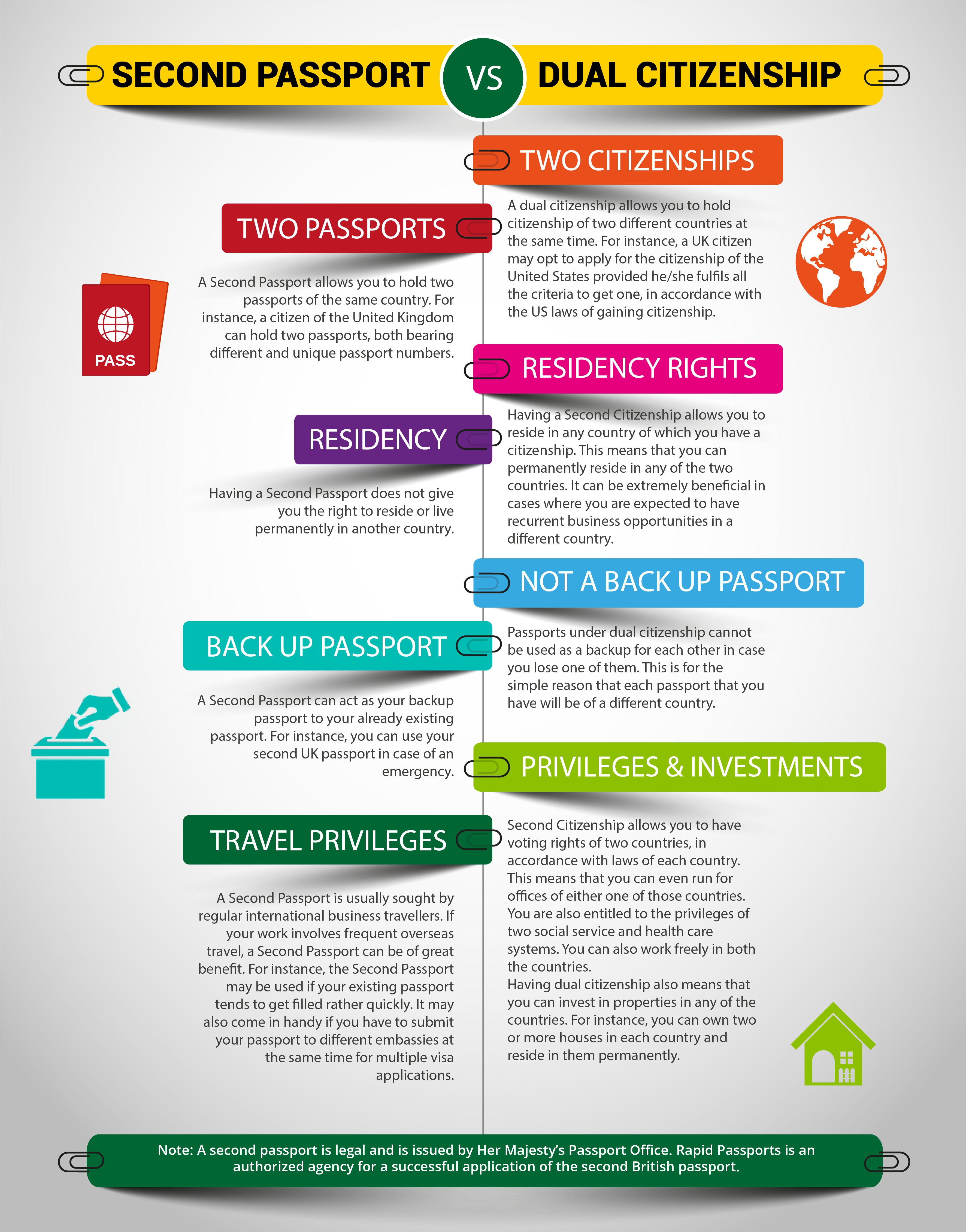 The dual citizenship guidelines and the difference with a second second passport and dual citizenship comparison infographic falaconquin